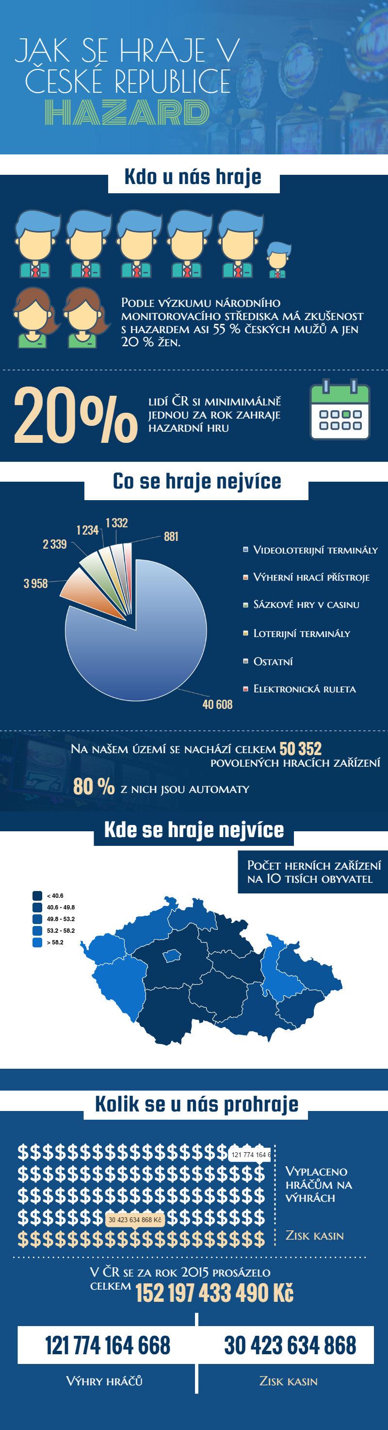 Hazard v České republice - infografika